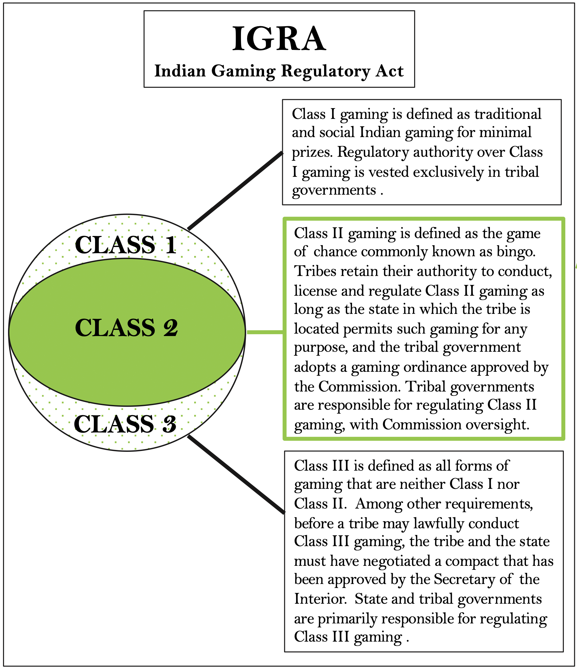 Indian Gaming Regulatory Act